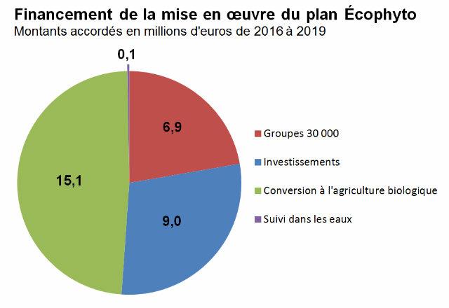Graphe présentant la provenance des recettes de l'agence de l'eau Loire-Bretagne
