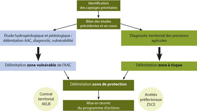 Etapes successives de la procédure AAC