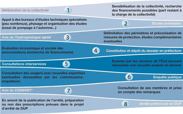 Infographie sur les étapes successives de la procédure PPC (périmètre de protection de captage)